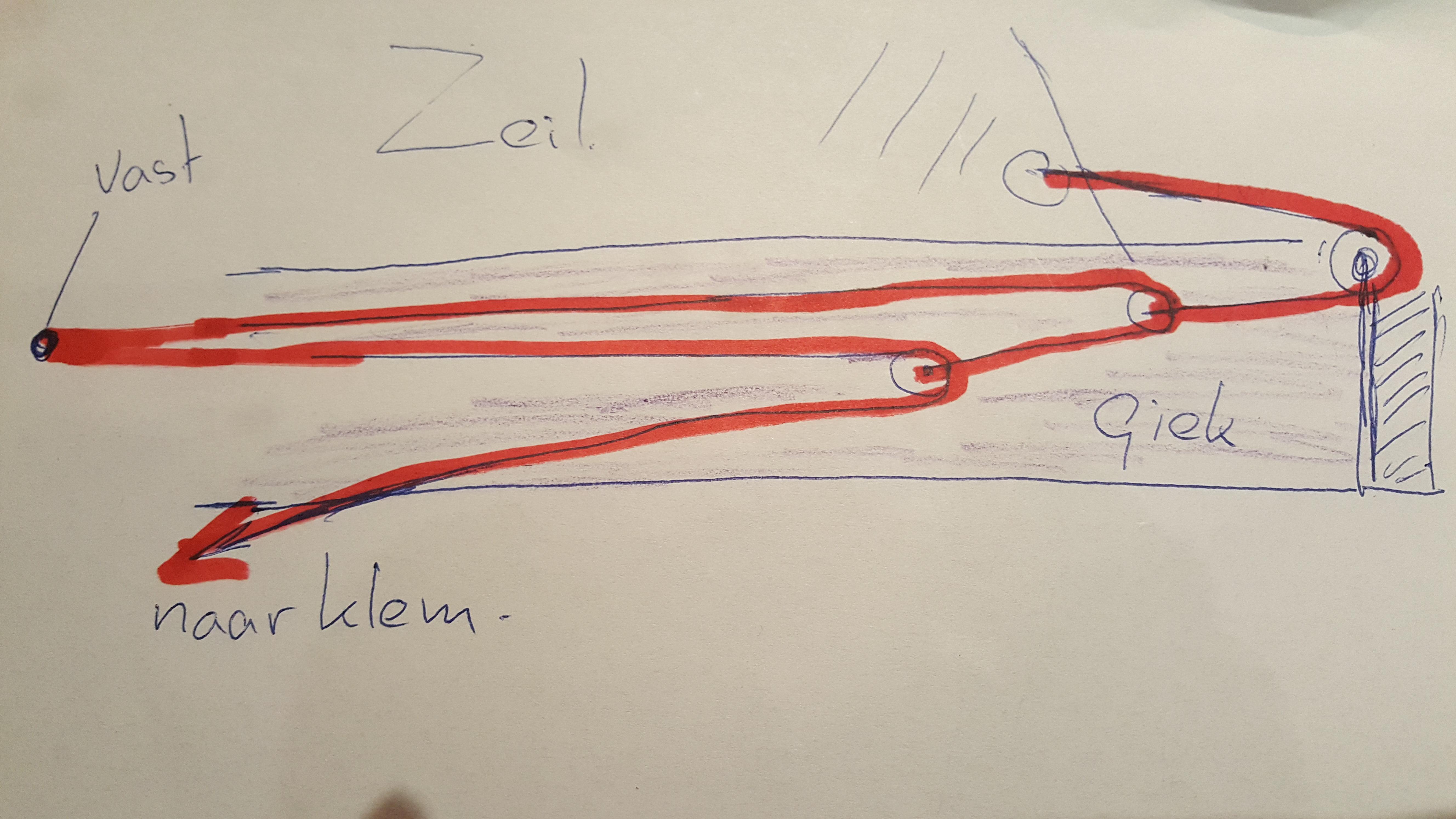 schematische weergave onderlijkstrekker