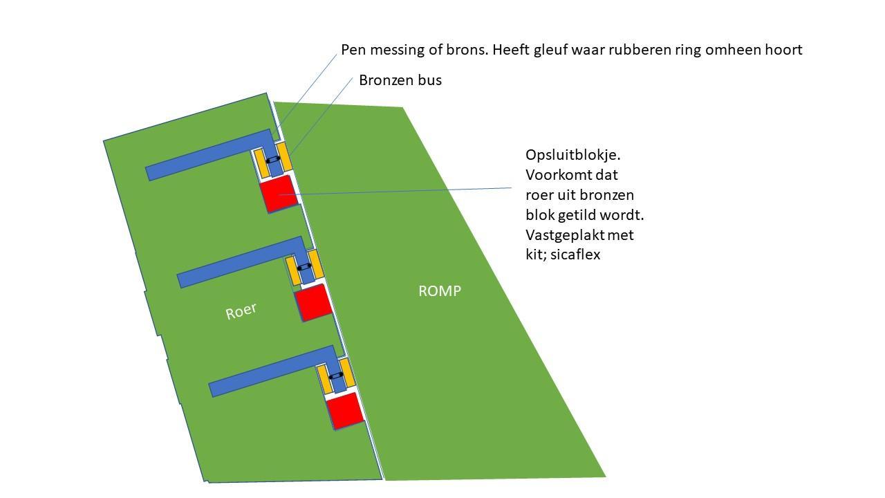 Roerophanging schematisch